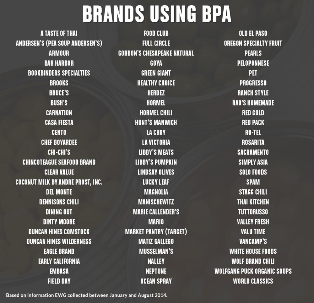 BPA-Chart